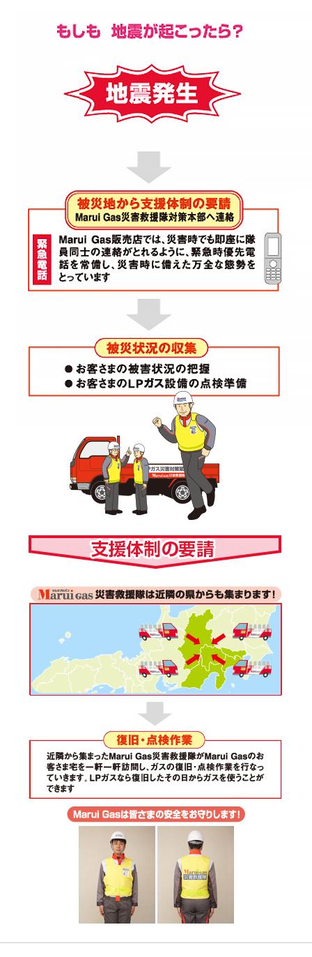 MaruiGas 災害救援隊 | 岩谷マルヰガス株式会社