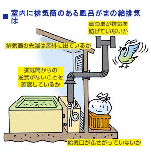 室内に排気筒のある風呂がまの給排気は